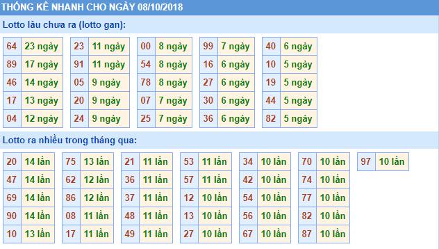 Chuyên gia phân tích soi cầu miền bắc chính xác ngày 08/10