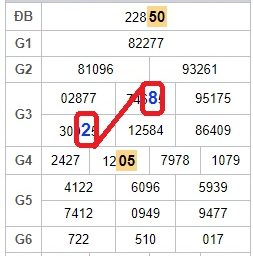 Dự đoán cầu miền bắc ngày 19/10 tỷ lệ trúng 99%