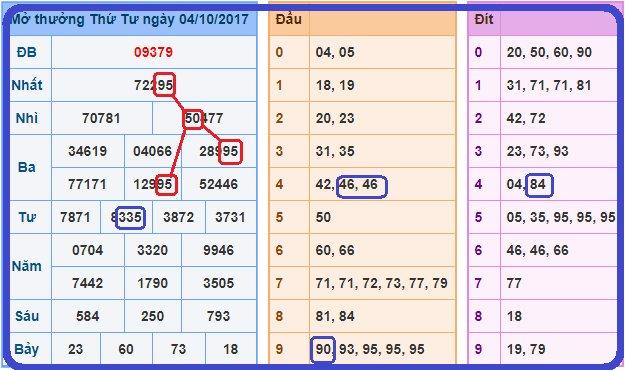 Tổng hợp bảng kết quả xổ số- dự đoán xsmb