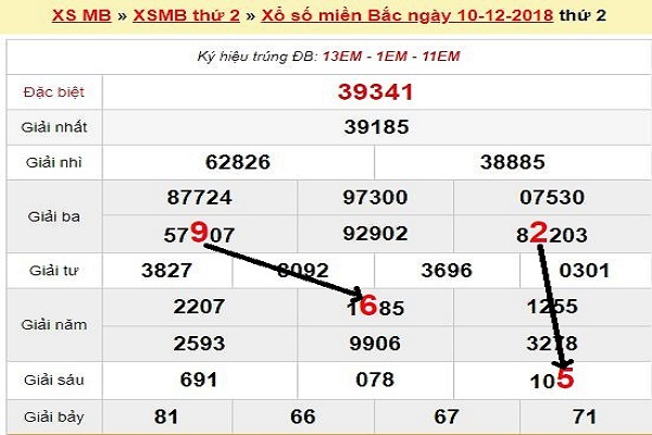 Chốt lô xổ số miền bắc ngày 11/12 phân tích kết quả chính xác