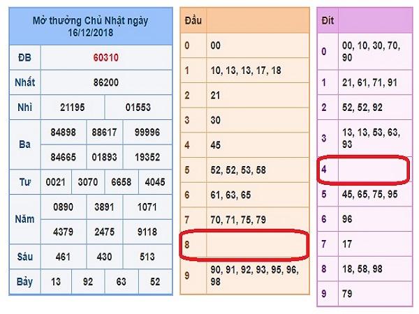 Chốt nhận định xổ số miền bắc-xsmb thứ 2 ngày 17/12 của các chuyên gia
