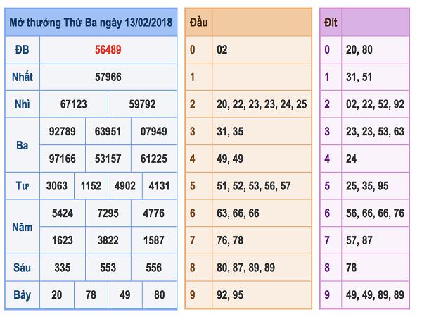 Bảng phân tích kết quả lô tô dự đoán chính xác ngày 14/02