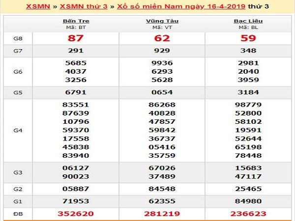Nhận định dự lô phân tích kqxsmn ngày 23/05 chuẩn xác