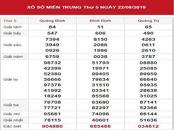 Phân tích KQXSMT ngày 29/08 chuẩn xác