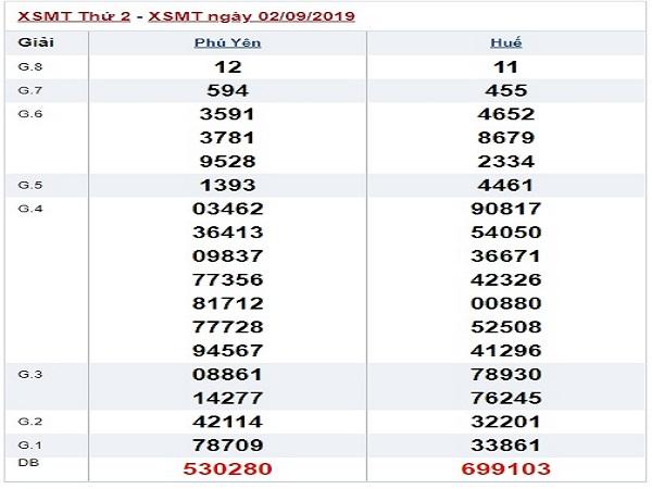 Thống kê dự đoán KQXSMT ngày 09/09 từ các cao thủ