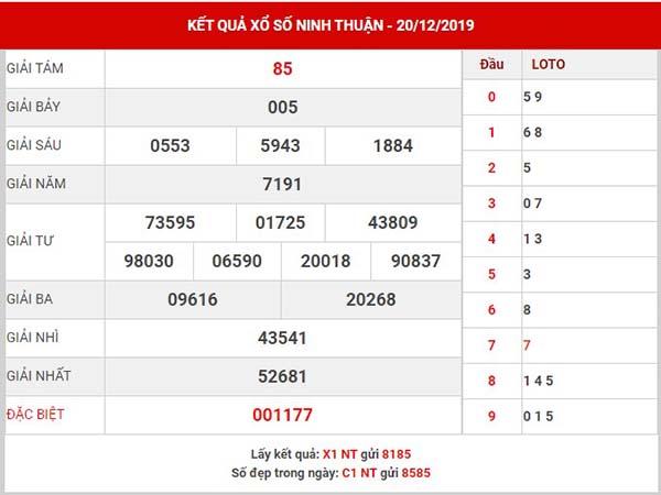 Phân tích KQXS Ninh Thuận thứ 6 ngày 27-12-2019
