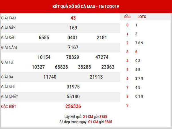 Phân tích XSCM ngày 23/12/2019
