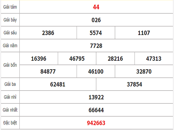 Thống kê xổ số tây ninh ngày 26/12 xác suất trúng lớn