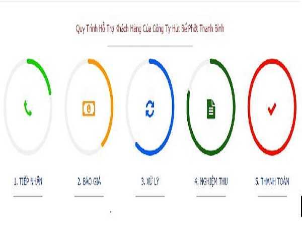 Quy trình xử lý và tiếp nhận hỗ trợ khách hàng tại công ty Thanh Bình rất chuyên nghiệp và bài bản.