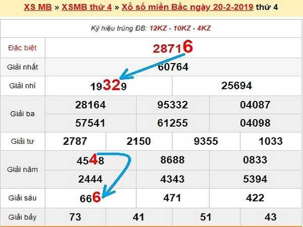 Dự đoán kqxsmb ngày 21/02 của các cao thủ