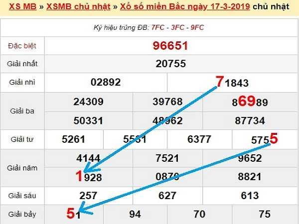 Nhận định kqxsmb ngày 18/03 chuẩn xác