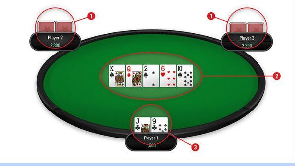 Luật chơi Poker như thế nào?