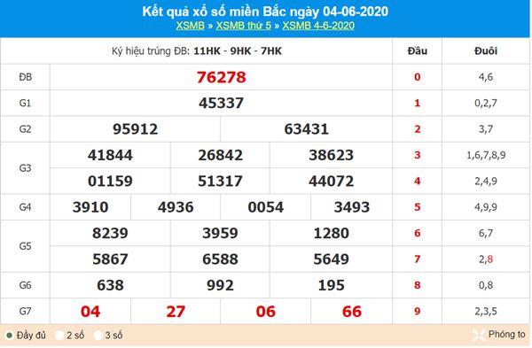 Thống kê XSMB 5/6/2020 chốt KQXS miền Bắc thứ 6