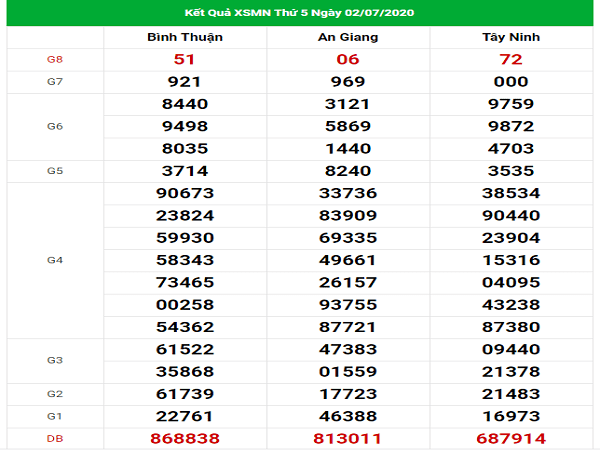 Phân tích kqxsmn- xổ số miền nam thứ 5 ngày 09/07 của cao thủ