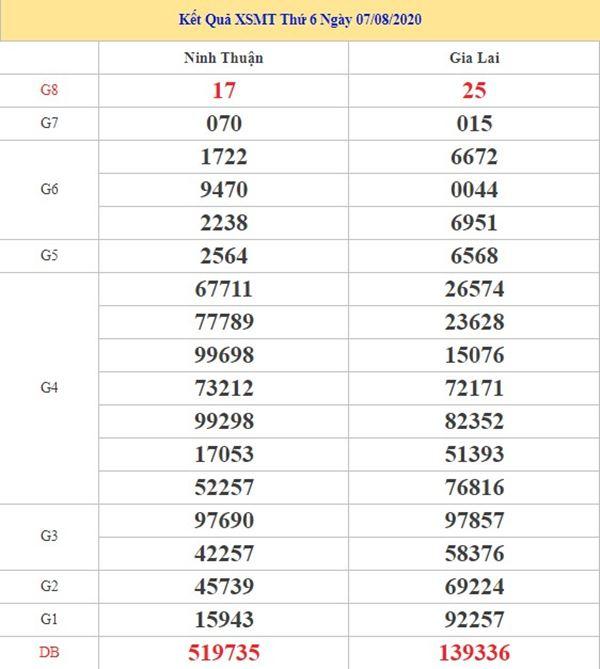 Thống kê KQXSMT 14/8/2020 chốt KQXS miền Trung thứ 6