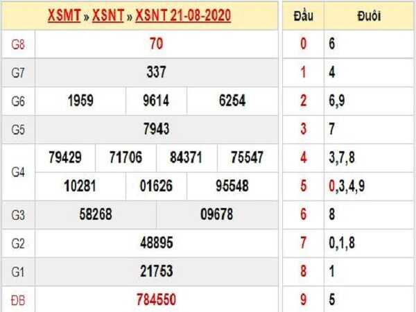 Thống kê KQXSNT- xổ số ninh thuận thứ 6 ngày 28/08/2020 của các cao thủ