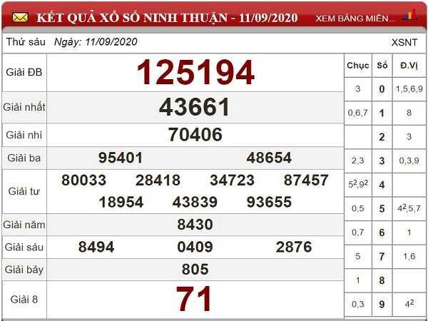 Phân tích KQXSNT ngày 18/09 - chốt kết quả xổ số ninh thuận thứ 6