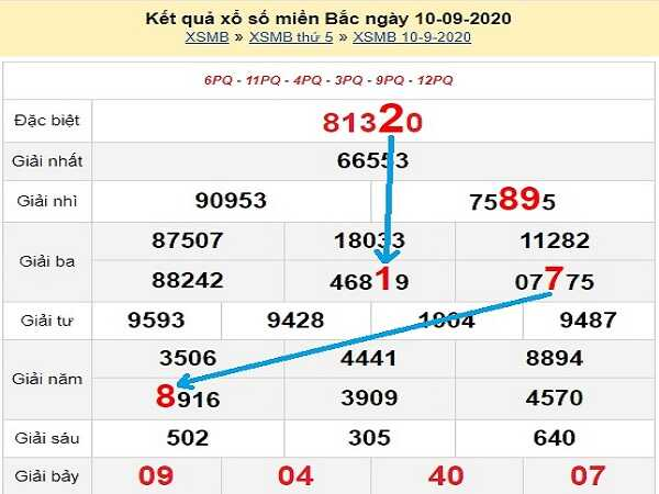 Thống kê KQXSMB- xổ số miền bắc thứ 5 ngày 11/09/2020 chuẩn