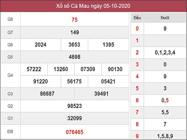 Thống kê KQXSCM ngày 12/10 /2020- xổ số cà mau cùng các chuyên gia