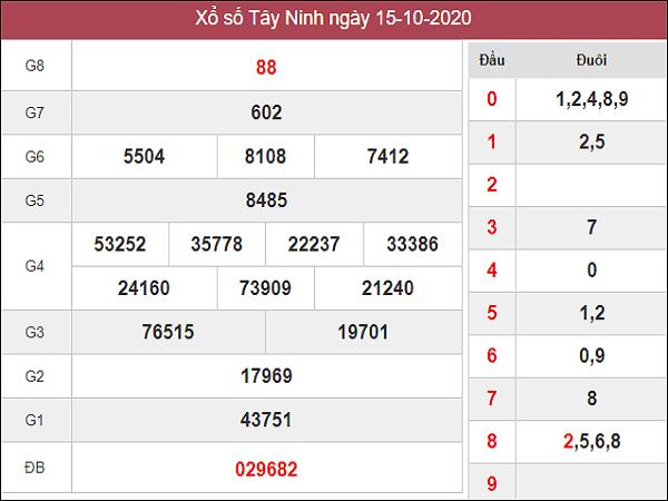 Thống kê KQXSTN ngày 22/10/2020- xổ số tây ninh chi tiết