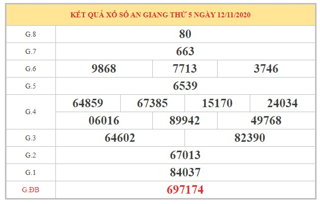 Thống kê XSAG ngày 19/11/2020 dựa trên kết quả kỳ trước