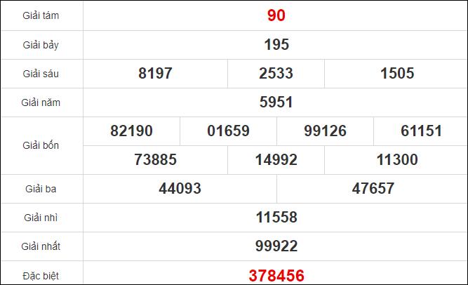 Quay thử xổ số Tây Ninh ngày 5/11/2020