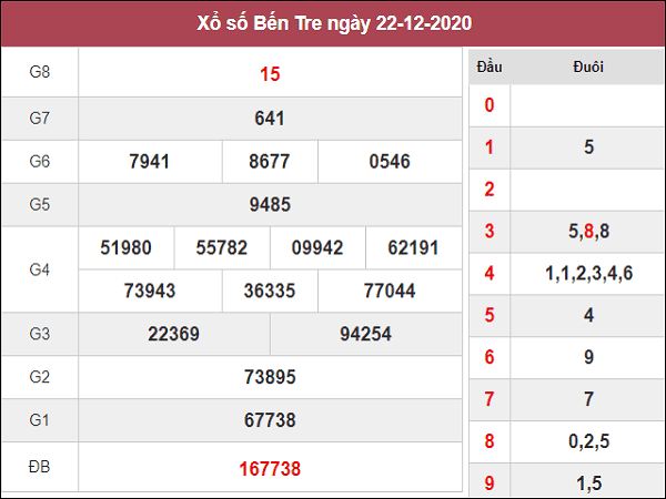 Thống kê KQXSBT ngày 29/12/2020- xổ số bến tre chi tiết