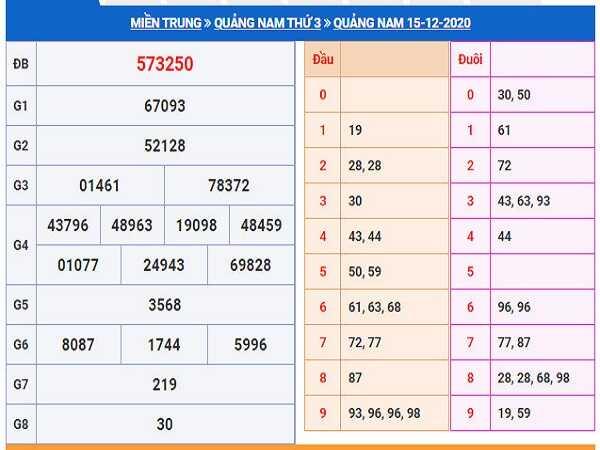 Phân tích KQXSQN ngày 22/12/2020- xổ số quảng nam cùng chuyên gia