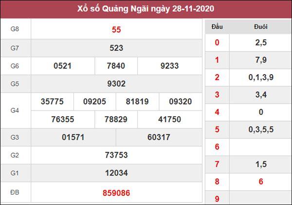 Thống kê XSQNG 5/12/2020 chốt số đẹp Quảng Ngãi miễn phí