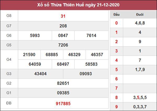 Thống kê XSTTH 28/12/2020 chốt đầu đuôi giải đặc biệt Huế thứ 2
