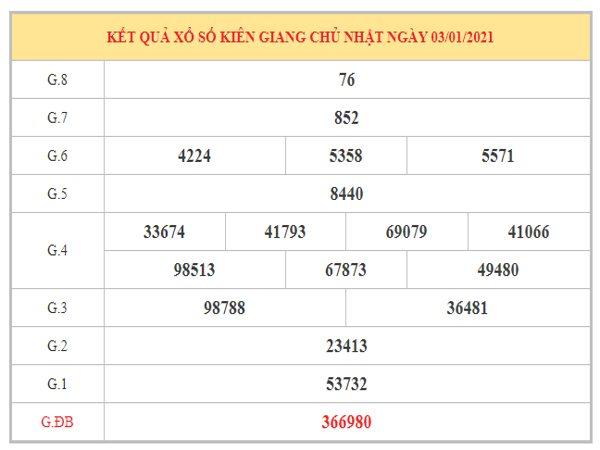 Soi cầu XSKG ngày 10/1/2021 dựa trên kết quả kì trước
