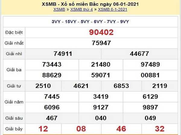 Nhận định KQXSMB ngày 07/01/2021- xổ số miền bắc