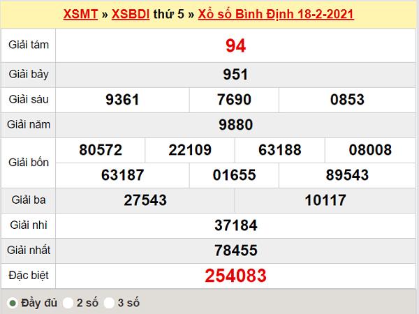 Thống kê XSBDI 25/2/2021