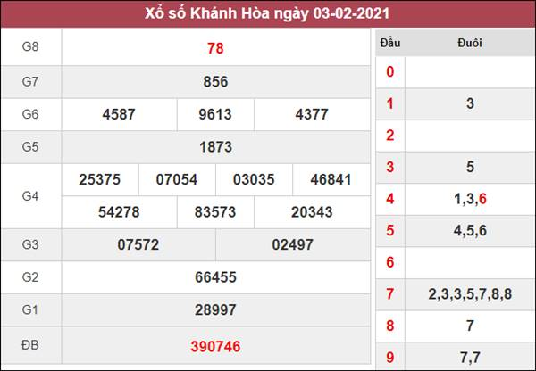 Thống kê XSKH 7/2/2021 chốt số đẹp giờ vàng Khánh Hòa chủ nhật
