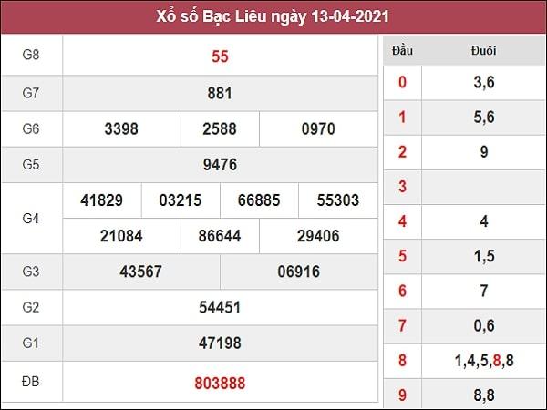 Thống kê XSBL 20/4/2021