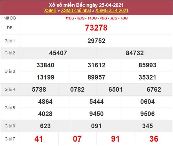 Thống kê XSMB 26/4/2021 chốt lô số đẹp miền Bắc thứ 2