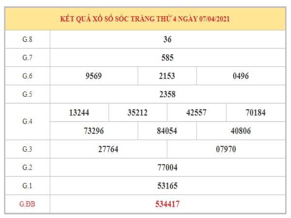 Thống kê KQXSST ngày 14/4/2021 dựa trên kết quả kì trước