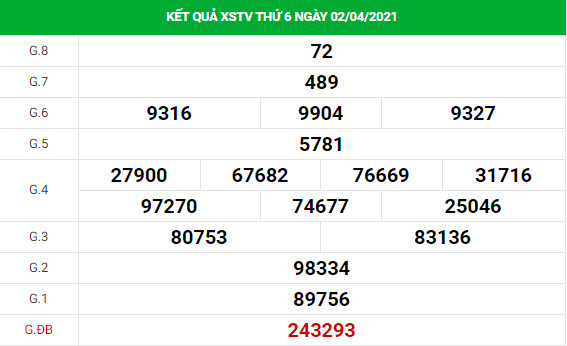 Phân tích kết quả XS Trà Vinh ngày 09/04/2021