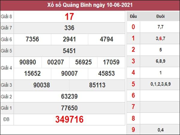 Thống kê KQXSQB ngày 17/6/2021 dựa trên kết quả kì trước