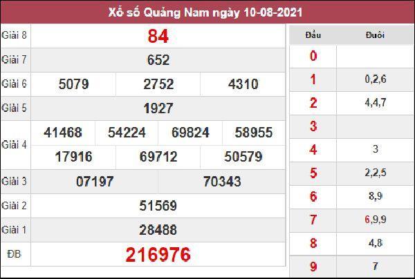 Thống kê XSQNM 17/8/2021 chốt số đẹp giờ hoàng đạo thứ 4