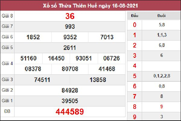 Thống kê KQXSTTH 23/8/2021 thứ 2 chốt loto gan cùng cao thủ