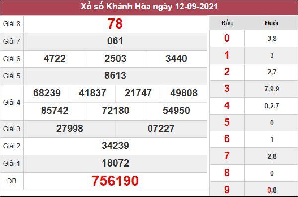 Thống kê XSKH 15/9/2021 chuẩn xác nhất cùng chuyên gia