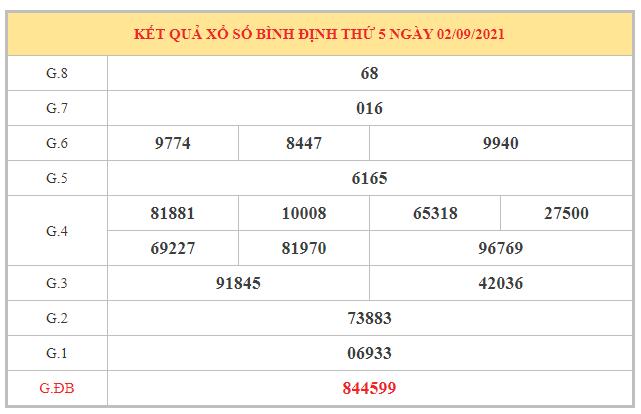 Thống kê KQXSBDI ngày 9/9/2021 dựa trên kết quả kì trước